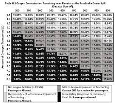 Propane Tank Vaporization Chart Pub 3000 Chapter 29 Safe Handling Of Cryogenic Liquids