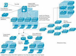 network security architecture info 24 network security architecture using available wireless lan security standards and best