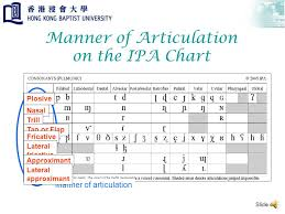 Manner Of Articulation Chart Manner Of Articulation An Animated And Narrated Glossary Of