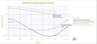 Muscle Recovery Time Chart Know Your Athlete Musclesound