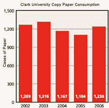 Paper Use Sustainable Clark Clark University
