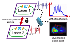 femtosecond chemistry. femtosecond lasers have unique time-frequency characteristics. in time domain, they emit optical pulse trains with ultrashort duration. chemistry i