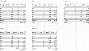 Koopatv Study Esrb Ratings Across Consoles Part 1