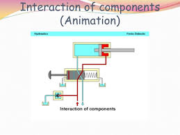 basic hydraulic circuit hydraulic circuit diagram return to reservoir interaction of components (animation)