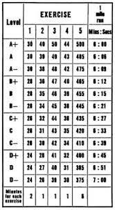 5bx Exercises Chart 5 Endocrine Balance