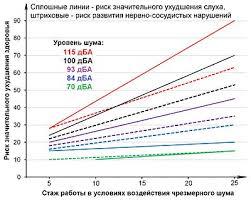 Промышленный шум Википедия Сравнение риска значительного ухудшения слуха и риска развития нервно сосудистых нарушений при воздействии промышленного шума разной громкости и разном