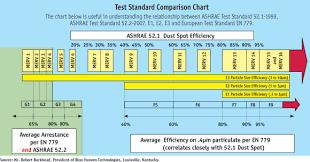 Ashrae Merv Rating Chart 54 Memorable Merv Filter Rating Chart