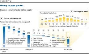 Waterfall Chart Mckinsey The Power Of Pricing Mckinsey