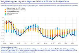 Oh Inflation Du Knacknuss Never Mind The Markets