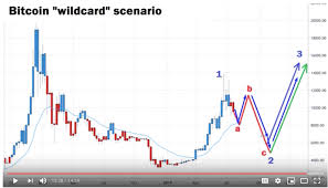 The garage door is the gateway to your home. Bitcoin Will Drop To 4000 In Wildcard Move Before Rally Analyst