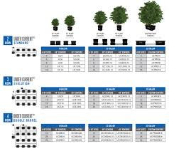 Current Culture Feeding Chart Sizing Grow Room Layouts Current Culture H2o