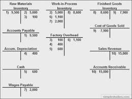 Accounting T Chart 28 Comprehensive T Accounts