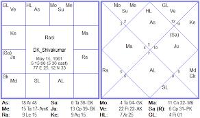 D K Shivakumar Minister Of Karnataka Govt Jupiter Astro