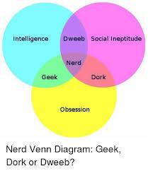 nerd geek dork venn diagram intelligence deeb social ineptitude nerd geek dork obsession