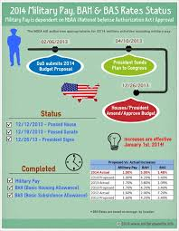 2014 Military Pay Bah Bas Increase Status