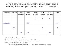 Proton Neutron Electron Table Modern Coffee Tables And