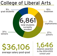 by the numbers college of liberal arts graphic by mariah wenzel