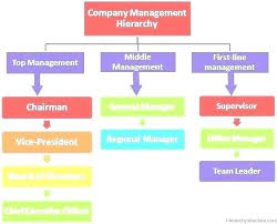 excel template organizational chart company organizational chart template templates corporate hierarchy