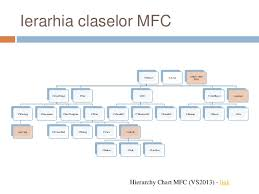 Mfc Hierarchy Chart Mfc Introducere