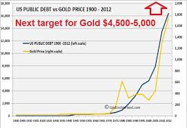 Wealth Chart 100 Years The Case For Gold As The Ultimate Wealth Preservation