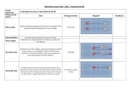 Badminton Lesson Plans By Andymotch - Teaching Resources - Tes