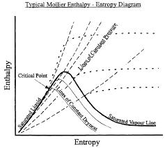 Temperature Enthalpy Chart Mollier Diagram