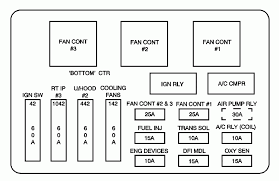 where can i find a fuse box diagram for a 2003 chevy impala? Chevy Fuse Box as for it not starting, if moving the relays around is when you noticed the problem, then you should try to get the relays back to their original locations, chevy fuse box diagram