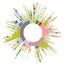 Create Sunburst Chart In Tableau Best Picture Of Chart