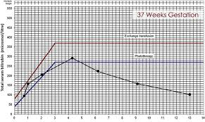 Bilirubin Levels Chart Uk Figure Trend Of Bilirubin Levels In Our Baby As Per Nhs Uk