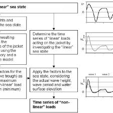 Sea State Chart Wave Height Flow Chart Of Method To Account For Nonlinear Wave Loads