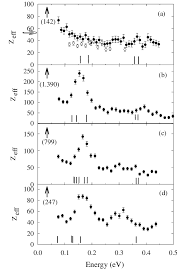 Positron Annihilation Rates Z Eff For A Methane Ch 4