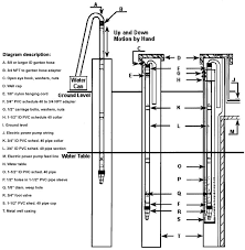 images about Well house on Pinterest   Pump  Wells and    Plans instrxns   build own pump for Getting water out of pump when electric off  Instead of  quot building quot  bucket  check TSC for livestock buckets   sturdier