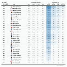 One Final Slightly Updated Look At The Projected 2017 18