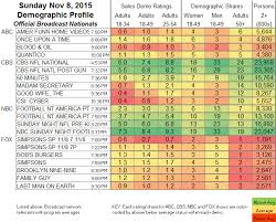Updated Showbuzzdailys Top 100 Sunday Cable Originals