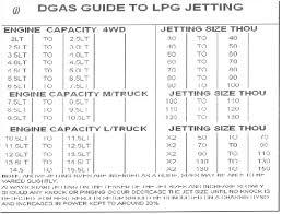 Gas Jet Size Chart Installation Manual Dgashelp
