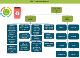 Epa Org Chart Examples Editable And Free To Download Org