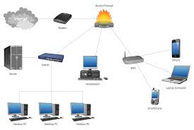 computer network diagrams solution   conceptdrawcommunication network diagram computer network system design diagram