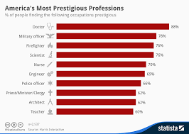 Most Prestigious Jobs In America Business Insider