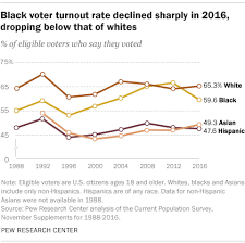 Us Voter Turnout Chart Black Voter Turnout Fell In 2016 Us Election Pew Research