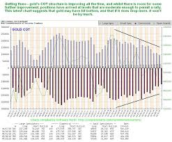 3 Year Silver Chart Technical Data Indicates Higher Gold And Silver Prices