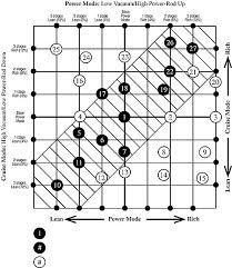 Rod Power Chart Volvord 784vc Edelbrock Carburetor 1404
