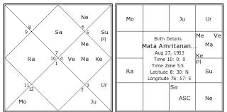 Mata Amritanandamayi Birth Chart Mata Amritanandamayi