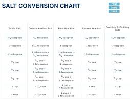 Teaspoon To Grams Chart Kosher Salt Conversion Brickandwillow Co