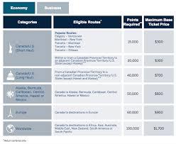 Rewards Canada Earn Up To 10 000 Bonus Amex Membership