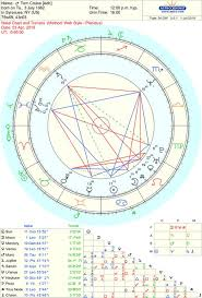 Astro Databank Birth Chart Of Donald Trump Born On 14 June