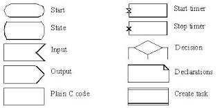 specification and description language   wikipediasdlsymbols jpg