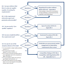 5 Flow Charts Depicting Procurement Process Options