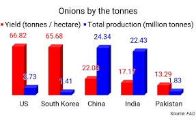 Onion Price Chart India Onion Price What Exactly Is The Problem With Onions
