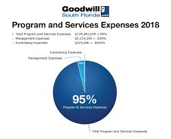 Annual Report Goodwill Industries Of South Florida
