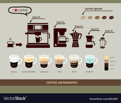 Espresso Drink Chart Coffee Infographic Elements Types Of Coffee Drinks